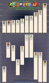 The British Comics Top 10 Longevity Chart Rusty Staples