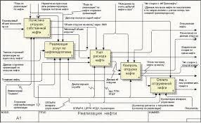 Дипломная работа Моделирование бизнес процессов  Дипломная работа Моделирование бизнес процессов функционирования гостиницы Русь 1 rtf