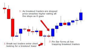 Reading Price Charts Reading Order Flow With Price Action Forexobroker
