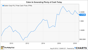 3 Reasons To Buy Eaton Corporation Plc The Motley Fool