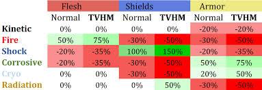 Borderlands 3 Damage Chart Elemental Resistances In Bl3 Color Coded Chart Borderlands