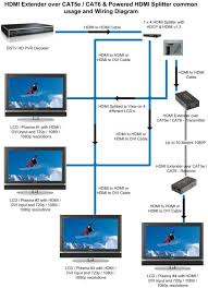 directv hd connection diagram wirdig direct tv wiring diagram get image about wiring diagram