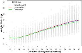 Line Chart Of Mean Gwg By Gestational Age According To The