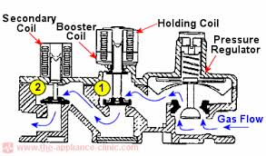clothes dryer gas valves the appliance clinic White Rodgers Gas Valve Wiring Diagram gas valve cutaway White Rodgers Gas Valve Recall