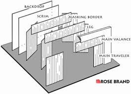 chrysler audio wiring diagram images diagram for theatre set design besides stage lighting diagram