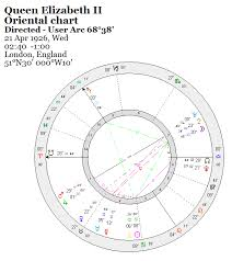 Oriental Chart The Adventurous Astrologer