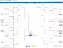 Coppa Italia 2015-2016: tabellone, calendario partite, risultati