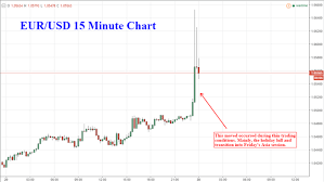 Dailyfx Eurusd Chart Euro Surges Driving Eur Usd 150 Pips Higher In Extreme
