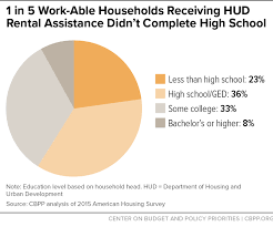 Hud Organizational Chart 1 In 5 Work Able Households Receiving Hud Rental Assistance