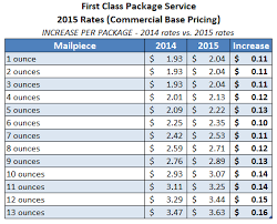 Stamp Price Chart Usps Announces Postage Rate Increase Starts April 26 2015