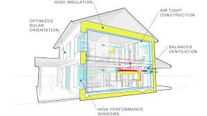 Added all together, Passive House offers a triple bottom line: (1) personal  health and comfort, (2) energy efficiency, and (3) affordability.