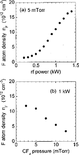 Pdf Kinetics Of Fluorine Atoms In High Density Carbon