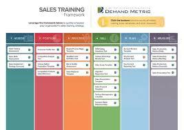 Sales Training Template Sales Training Framework Demand Metric