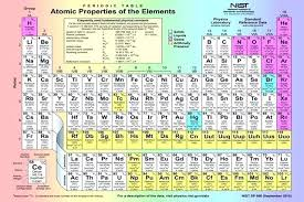 periodic table home decor home decor stores melbourne thomasnucci