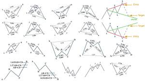Harmonic Patterns Forex