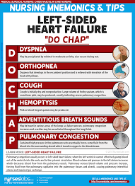 Right Vs Left Sided Heart Failure Chart Heart Failure Nursing Care Management A Study Guide