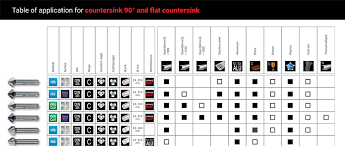 90 Degree Countersink Chart How To Countersink A Screw Ruko