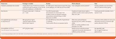La piastrinopenia immune (ITP) – Ematologia in Progress