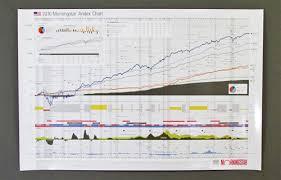 Stock Market Asset Growth Chart Poster 1926 2015
