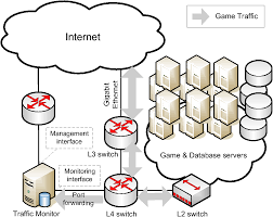 Multiplayer Game Server Design Network Game Design Hints And Implications Of Player