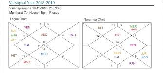 Karmicastro Year Chart Of Mr Kamalnath For 2018 19 What