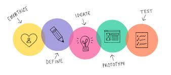 Design Thinking: a metodologia que está transformando pessoas e empresas |  PALAS