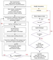 Brushless Dc Motor Design Flow Download Scientific Diagram