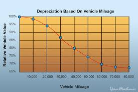 lease or buy calculation how to figure out your monthly car lease payment yourmechanic advice