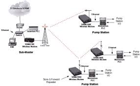 data linc application notes schneider electric scada application pump station to sub master network architecture diagram