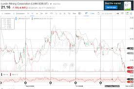 Zinc Armour Stock Analysis