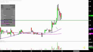 China Pharma Holdings Inc Cphi Stock Chart Technical