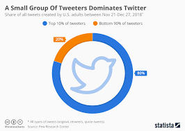 Chart A Small Group Of Tweeters Dominates Twitter Statista