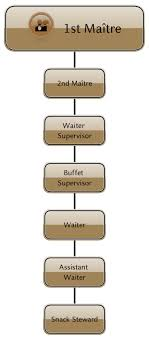 Restaurant Organizational Chart Job Description 52 Correct Restaurant Position Chart