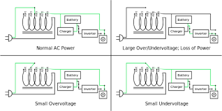 uninterruptible power supply line interactive ups the green line illustrates the flow of electric power typical protection time 5 30 minutes capacity expansion several hours