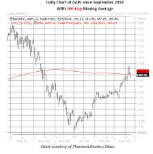Aapl Options Chart Apple Streaming Event Sparks Heavy Options Trading