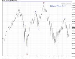 Nasdaq 100 Index Daily Chart Review Elliott Wave 5 0