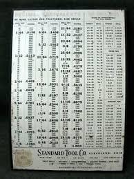 Details About Standard Tool Co Decimal Size Equivalent Chart Metal Sign Cleveland Vintage