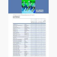 Acrylic Chemical Resistance Chart How To Match Valves With Correct Chemical Resistance