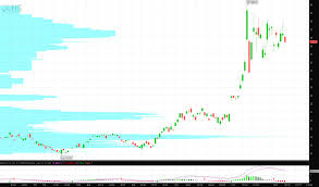 Price Distribution Chart Bull Pennant In Natural Gas The United States Natural Gas