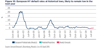 High Yield Bond Default Rate Chart High Yield Oasis In Search For Yield 05 2019