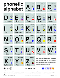 A spelling alphabet is a set of words used to stand for the letters of an alphabet in oral communication. Nato Phonetic Alphabet V1 2 Album On Imgur