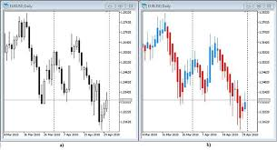 An Example Of A Trading System Based On A Heiken Ashi