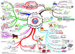 mind mapping a journey into adulthood globalwarmingrecent
