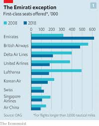 How Budget Carriers Transformed The Airline Industry In 14 Charts Turning Right First Class Air Travel Is In Decline