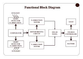 solar system block diagram the wiring diagram solar system block diagram wiring diagram block diagram
