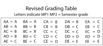 Grading Chart New Mcps Grading System Released The Black And White