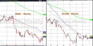Best Commodity Chart Free Soybean Spot Price Chart Show Me