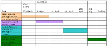 Work Schedule Charts Week Starting 28 3 11 My Level Specification Production Schedule