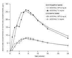 Adderall Mg Chart Adderall Xr Amphetamine Dextroamphetamine Mixed Salts