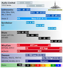 Sennheiser Wireless Microphone Frequency Chart Best